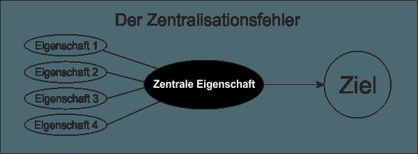 zentralisationsfehler-min